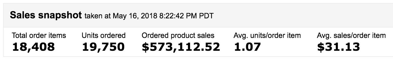 Mis ventas en Amazon USA (mayo 2016 - mayo 2018)